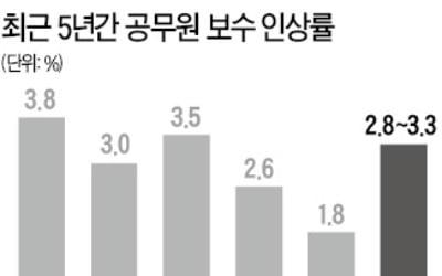 """내년 공무원 연봉이…""""국민 여론 감안"""""""
