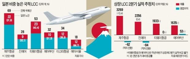 """""""日 여행 예약 절반으로 뚝""""…LCC의 한숨"""