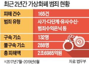 '대통령 합성사진'까지 쓴 가상화폐 사기…피해액 2년간 2조7000억