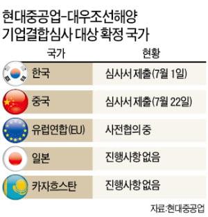 [단독] 현대중공업, 대우조선 인수 신고서 중국에 첫 제출