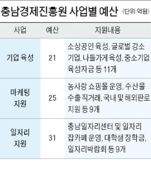 """오광옥 """"충남경제진흥원, 대대적 경영혁신으로 고객만족도 크게 높아져"""""""