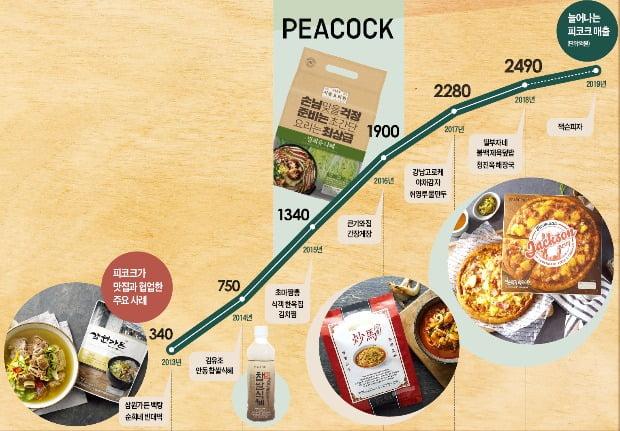 피코크 초마짬뽕, 커피 로스팅 기계로 '불맛' 살려…100만개 판매 '대박'