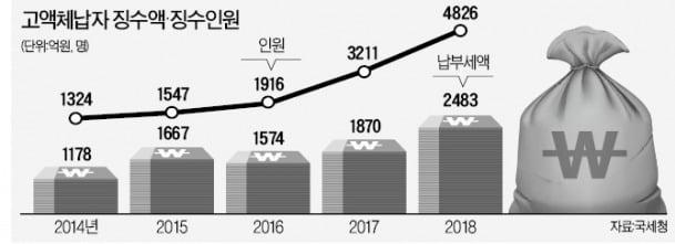 고액·상습체납자에 2483억 추징 '역대 최대'