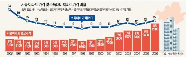 압축성장이 낳은 아파트 不敗신화…'시한폭탄' 가계빚 폭증 부르다