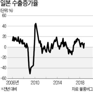 [한상춘의 국제경제읽기] 對韓 경제보복 최종 종착지는 '아베의 패착'