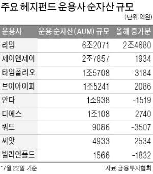 30兆 한국형 헤지펀드, 절반이 올해 적자