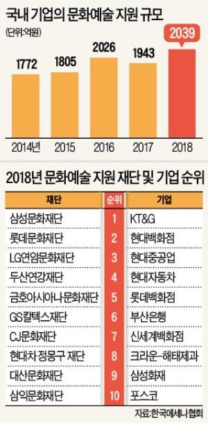기업, 문화예술 교육 지원 40% 늘려…'제2의 조성진·김설진' 발굴