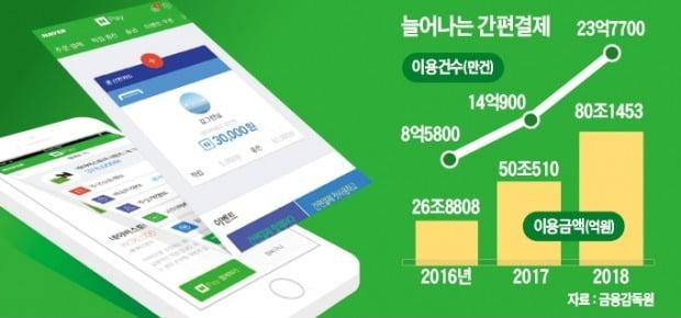 """공과금도 결제되는 '만능 페이'…""""작년 80兆 이용"""""""