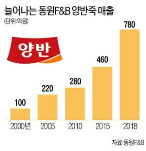 옛날 죽 쑤던 방법대로 조리…간편죽 시장 연 '양반죽' 19년째 1위