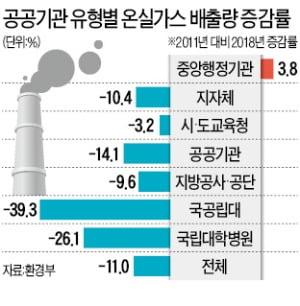 공공부문 온실가스 줄이라더니…중앙부처만 되레 늘었다