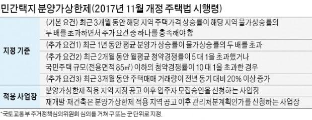 민간택지 분양가 상한제, 서울 강남 등 과열지역 '핀셋 적용' 가능성