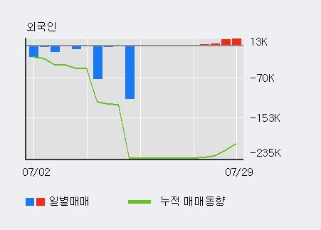 'NPC' 5% 이상 상승, 외국인 4일 연속 순매수(3.0만주)