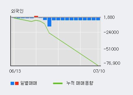 'SK디스커버리' 5% 이상 상승, 외국인 5일 연속 순매수(6,916주)
