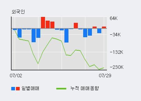 '대원전선' 5% 이상 상승, 기관 3일 연속 순매수(270주)