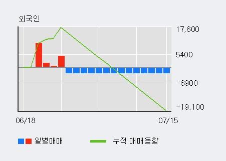 '삼화전기' 5% 이상 상승, 외국인 3일 연속 순매수(2.3만주)