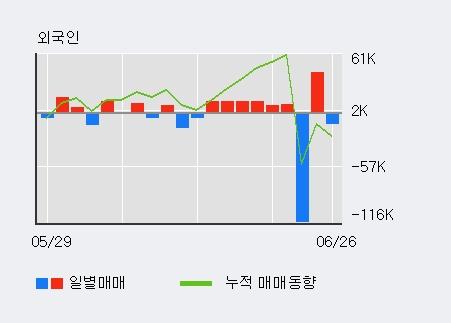 '금강공업' 5% 이상 상승, 최근 3일간 외국인 대량 순매수