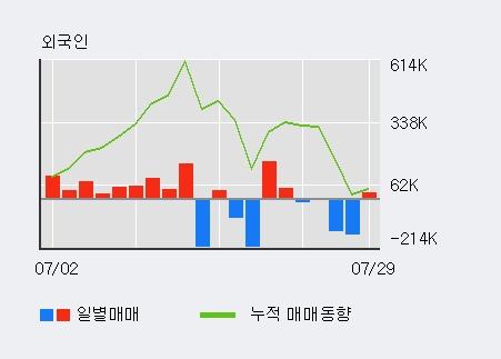 '서원' 5% 이상 상승, 전일 외국인 대량 순매수