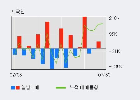 '엑사이엔씨' 10% 이상 상승, 주가 상승세, 단기 이평선 역배열 구간