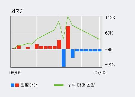'3S' 20% 이상 상승, 단기·중기 이평선 정배열로 상승세