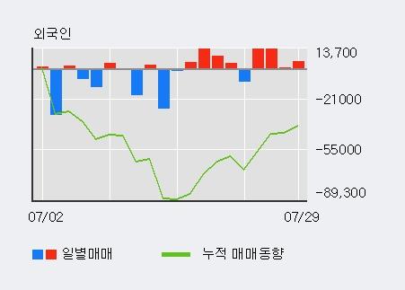 '유엔젤' 5% 이상 상승, 외국인, 기관 각각 4일, 3일 연속 순매수