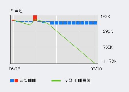 '후성' 상한가↑ 도달, 단기·중기 이평선 정배열로 상승세