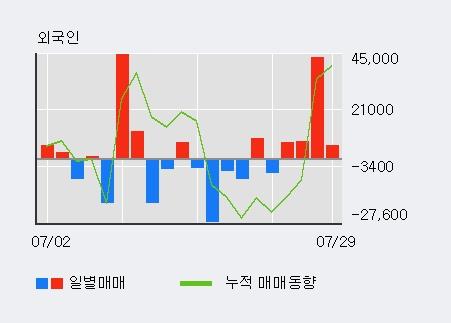 '아이마켓코리아' 5% 이상 상승, 외국인, 기관 각각 4일 연속 순매수, 4일 연속 순매도