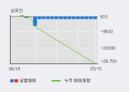 '현대오토에버' 5% 이상 상승, 외국인 13일 연속 순매수(5.2만주)