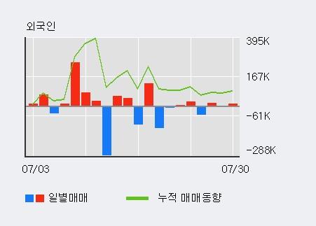 '크리스탈신소재' 20% 이상 상승, 전일 외국인 대량 순매수