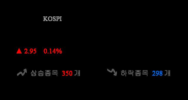 [출발 시황] 코스피 전일 대비 2.95p 오른 2083.53p에 개장