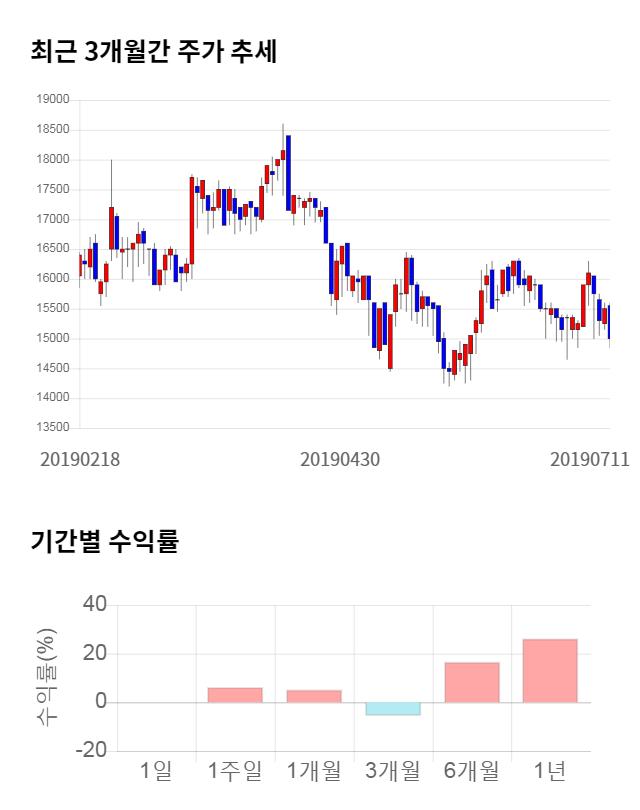 디앤씨미디어, 전일 대비 약 6% 상승한 15,150원