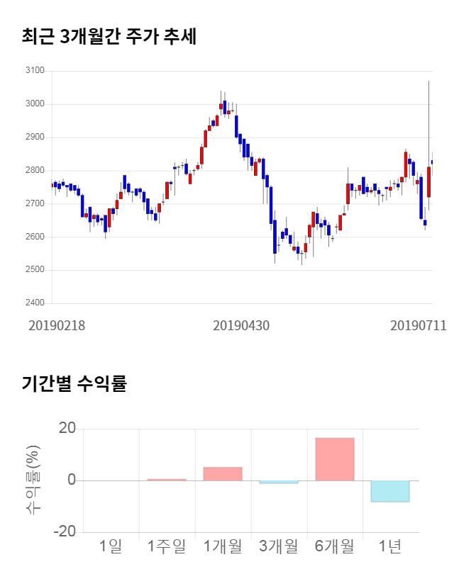 동국산업, 22% 급등... 전일 보다 615원 상승한 3,405원