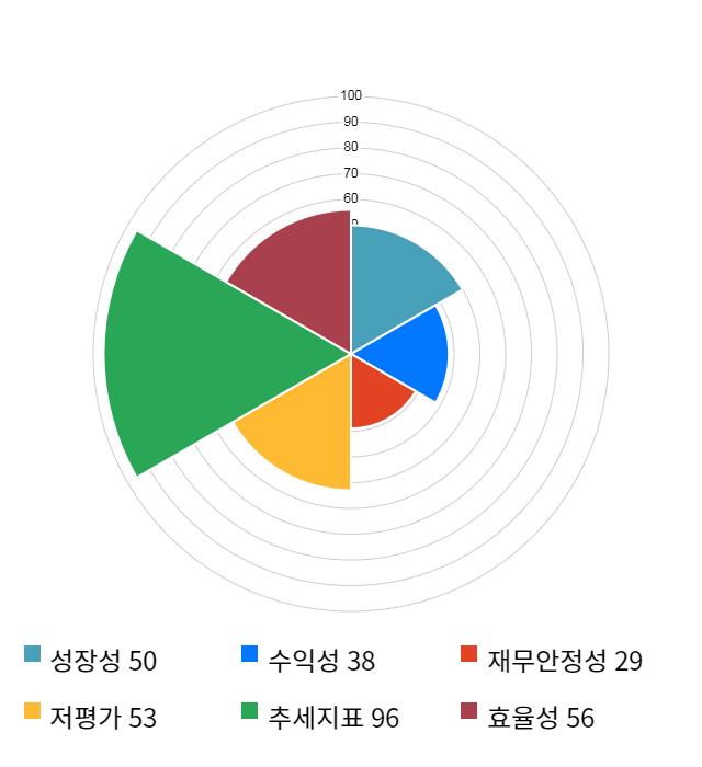 연이정보통신, 전일 대비 약 4% 상승한 5,380원