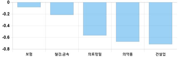 [이 시각 코스피] 코스피 현재 2085.82p 상승세 지속