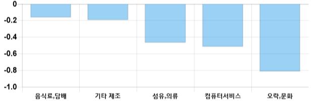 [이 시각 코스닥] 코스닥 현재 679.37p 상승세 지속