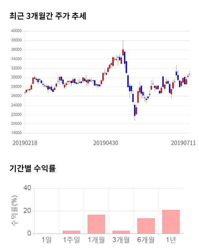 RFHIC, 전일 대비 약 4% 상승한 31,850원