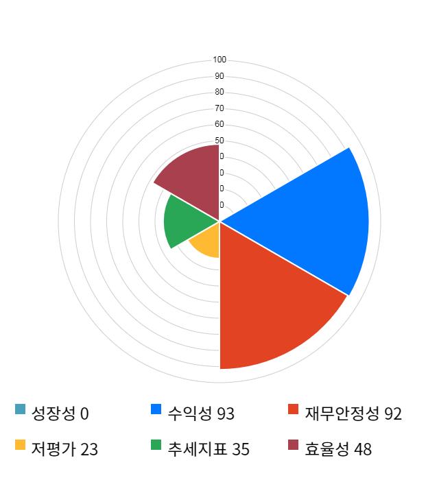 천보, 전일 대비 약 4% 상승한 76,200원