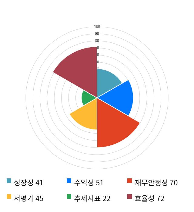 와이지엔터테인먼트, 전일 대비 약 5% 하락한 28,350원