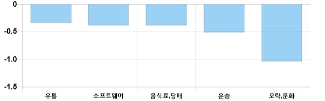 [이 시각 코스닥] 코스닥 현재 679.48p 상승세 지속