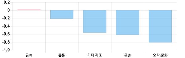 [마감 시황] 코스닥 전일 대비 4.08p 상승한 681.17p에 마감