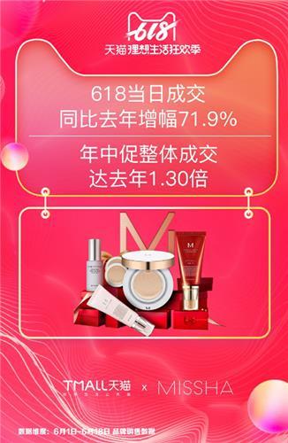 미샤, 中 쇼핑 축제서 31억원 매출…작년보다 39%↑