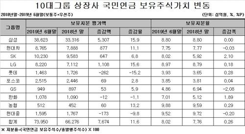 국민연금 상반기 10대 그룹 상장사 지분 7.76%→8.02%