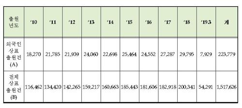 외국인 우리나라 상표출원 늘어난다…10년간 22만건 달해