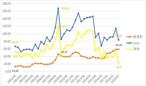 비싸진 석탄발전, 경제적 입지도 축소…LNG와 가격차 역대 최저