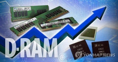 """메모리 가격 한주만에 최고 13% 급등…""""日 수출규제 등 여파"""""""