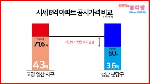 김현미-김현아, 일산 집값 놓고 연일 공방…총선 전초전?