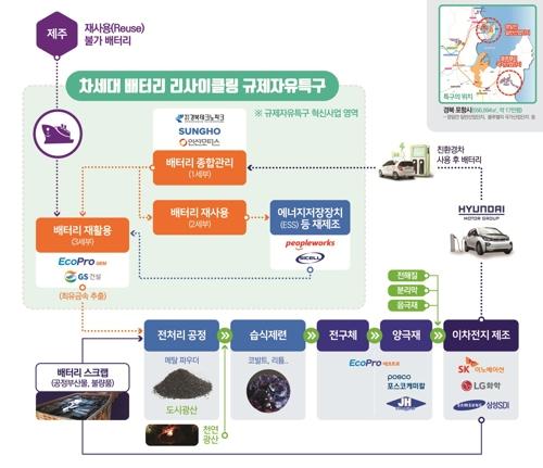 포항 리사이클링 규제자유특구 지정…전기차 배터리 산업 선도