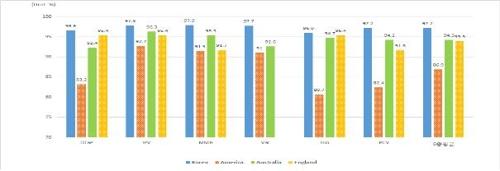 국내 어린이 예방접종률 97%…선진국보다 3∼10%P 높아