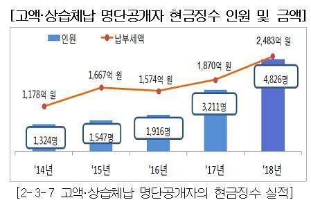 작년 고액 상습체납자한테 걷은 세금 2483억원…역대 최대