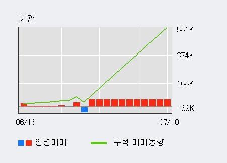 '한국주철관' 5% 이상 상승, 최근 5일간 기관 대량 순매도