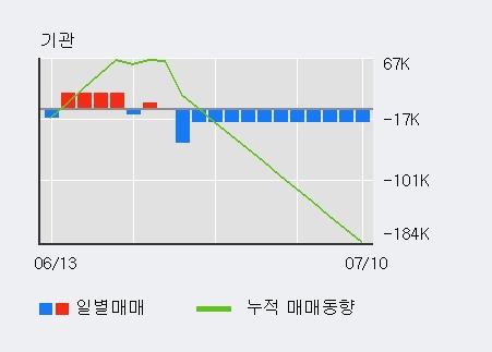 '대현' 5% 이상 상승, 전일 기관 대량 순매수